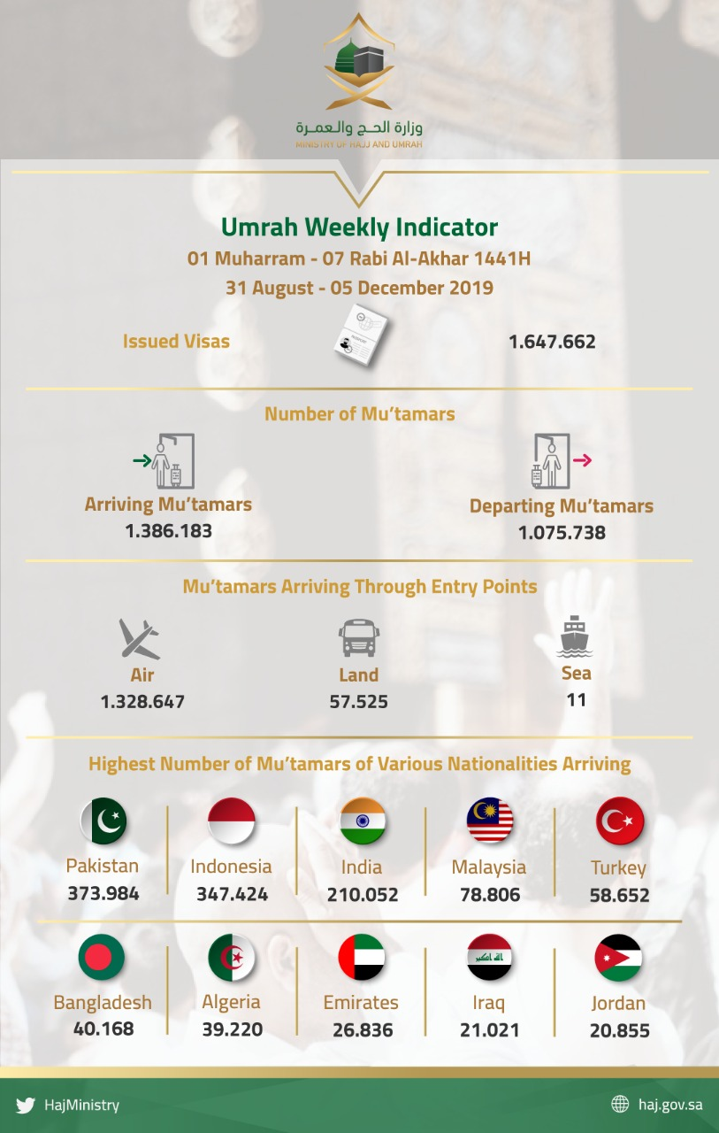 Umrah Weekly Indicator: KSA receives over 1,3 million pilgrims and issues 1,6 million visas 1